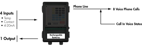 Sensaphone 1400 functional diagram